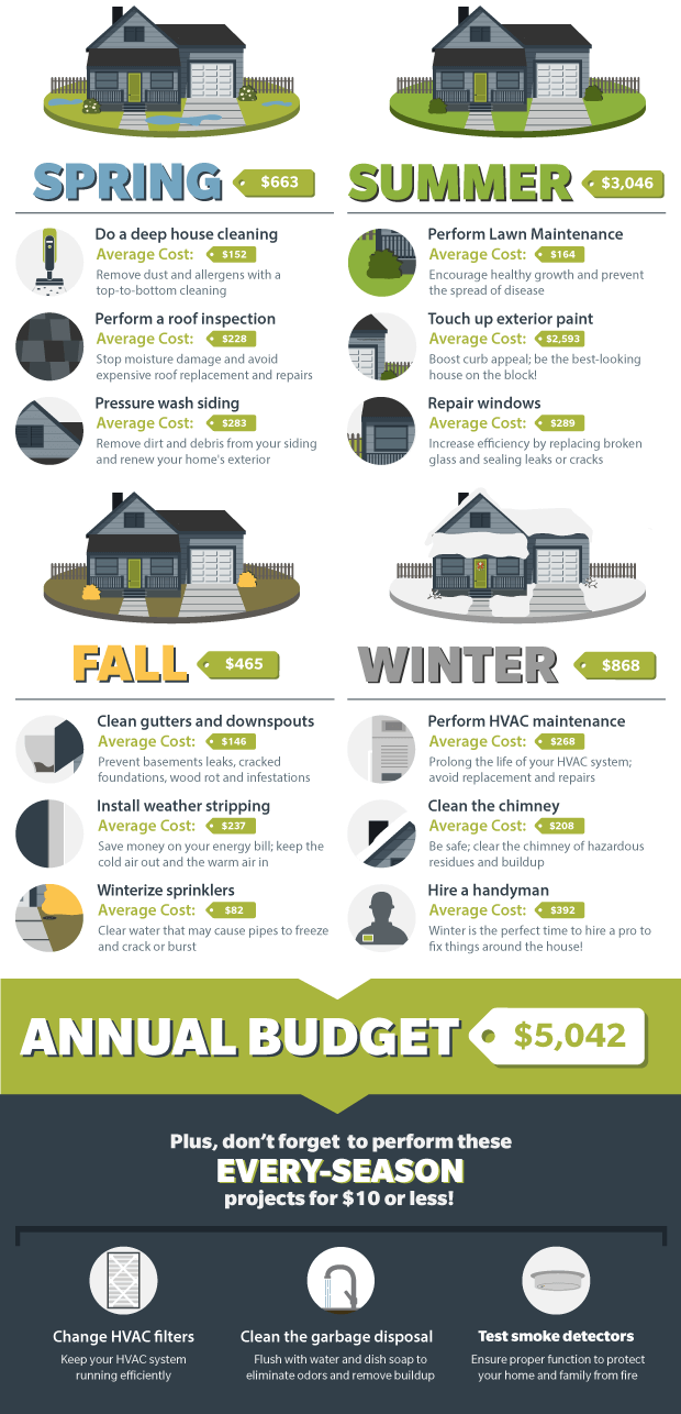 Home Maintenance Schedule Home Budget Infographic