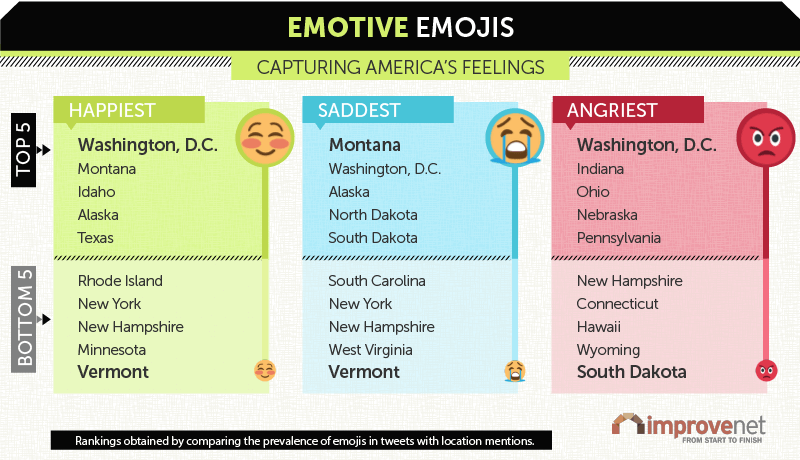 Emotive Emojis