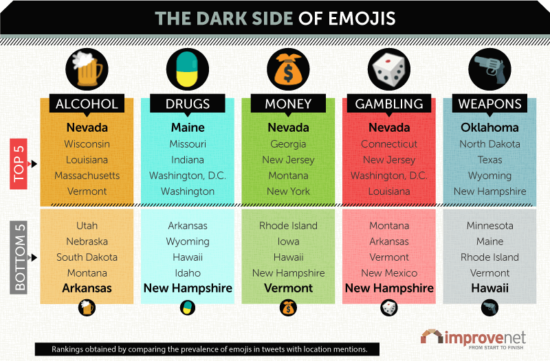 Dark Side of Emojis