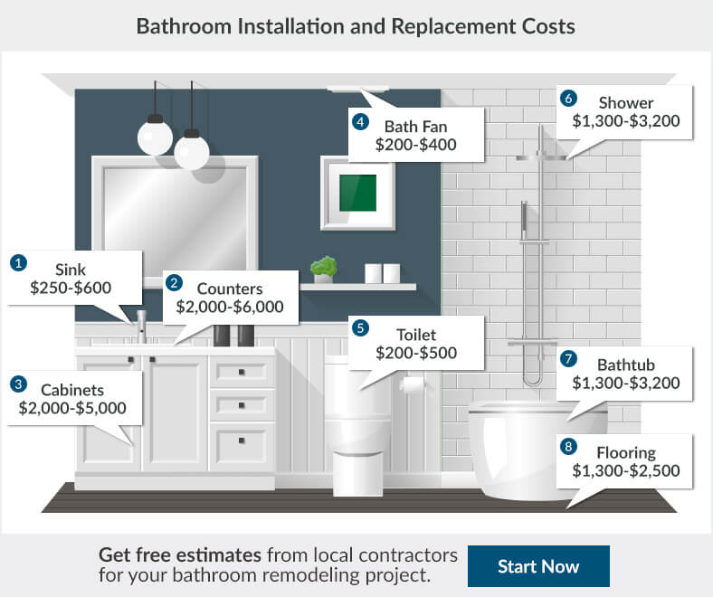 2017 bathroom renovation cost bathroom remodeling cost for Cost of new home construction calculator