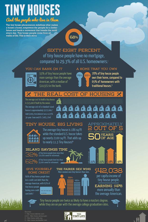 Tiny House Stats
