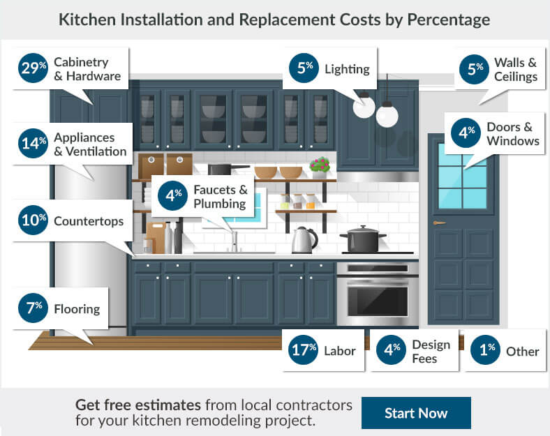 2017 kitchen remodel cost estimator average kitchen remodeling