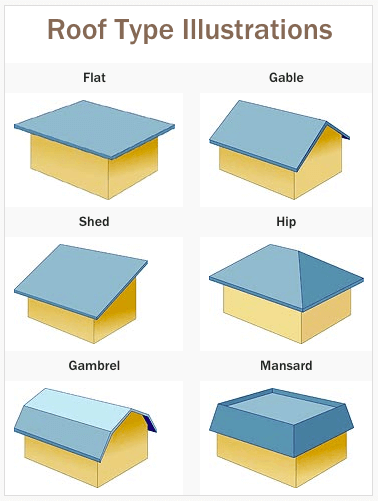 Roofing Calculator How To Determine The Cost Of A New Roof